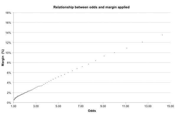 Какова связь между коэффициентами линии закрытия и ожидаемой прибылью?, изображение №6