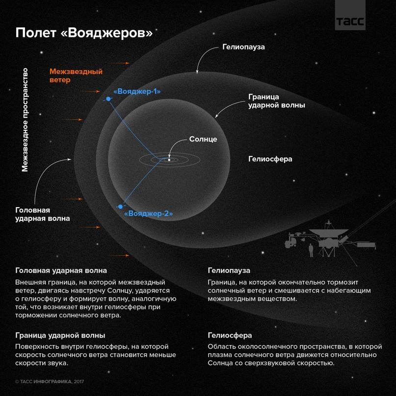 Наглядная схема строения Солнечной системы за Поясом Койпера.