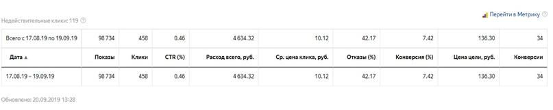 Яндекс.Директ Барнаул