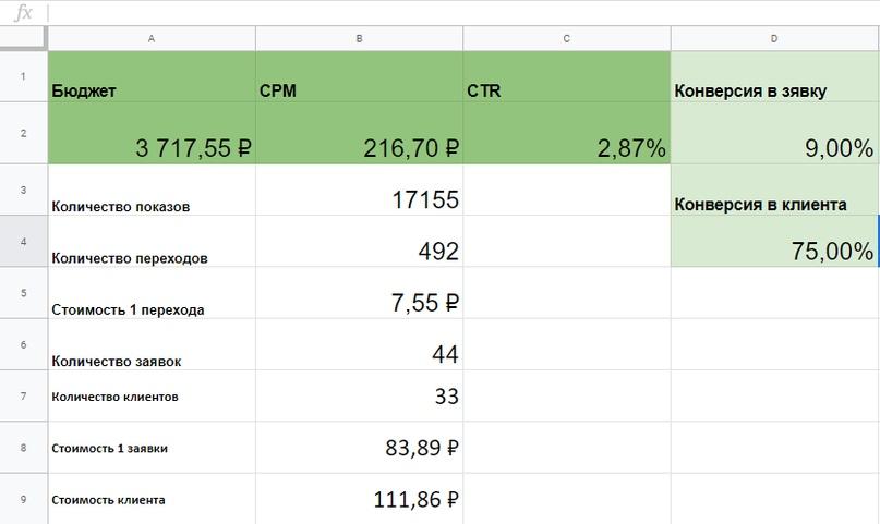 Кейс: Школа робототехники — 44 заявки по 84 рубля за 9 дней., изображение №8
