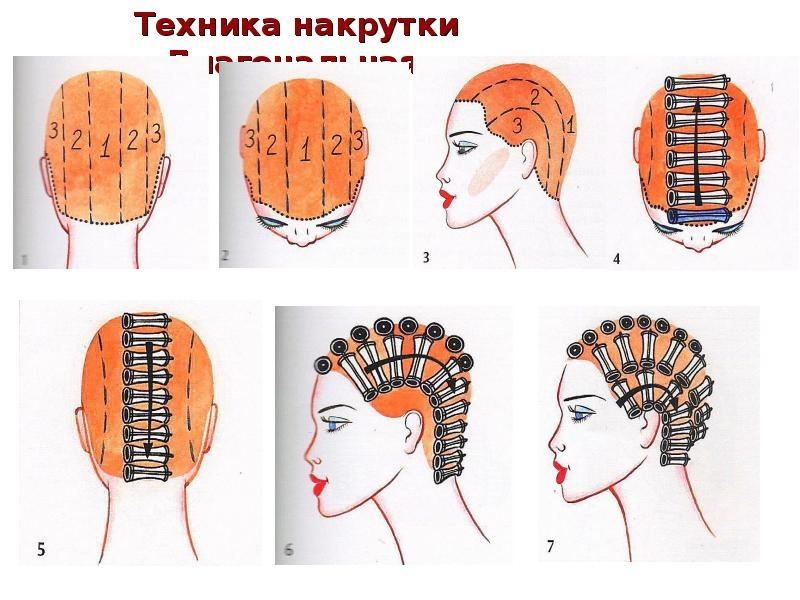 Секреты мастера парикмахера — техники распределения коклюшек при химической завивки волос., изображение №4