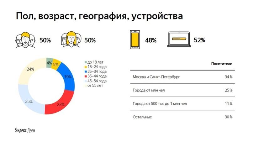 Демография, устройства и география посетителей (инфографика «Яндекс»)