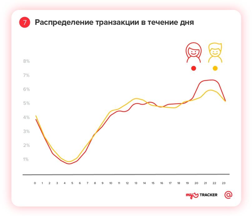 Профиль мобильного геймера: исследование myTracker, изображение №7