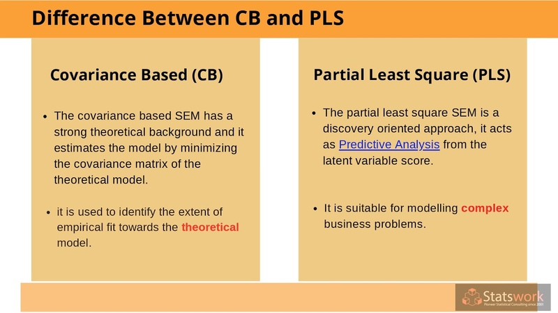 Critique of a published latent variable or SEM study Statswork