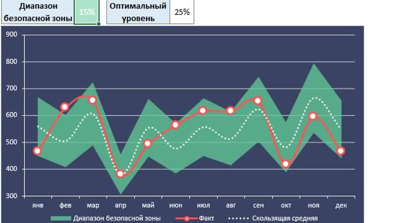 График диапазона уровней отклонения от скользящей средней Excel