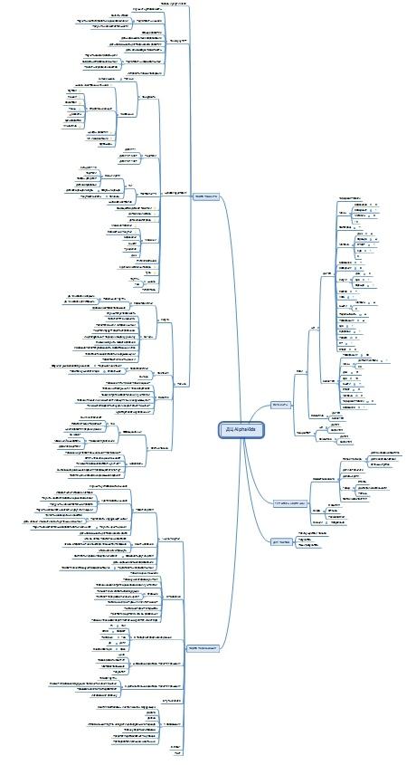 А так выглядит вся карта проекта