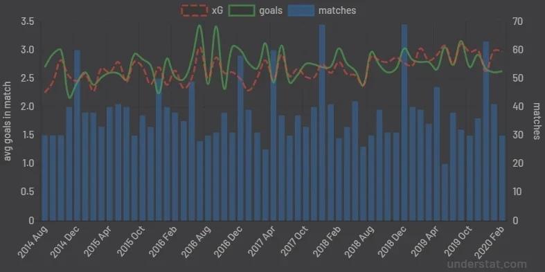 Анализировать xG статистику проще, чем кажется. Разбираемся, где смотреть хайповые футбольные метрики, изображение №1