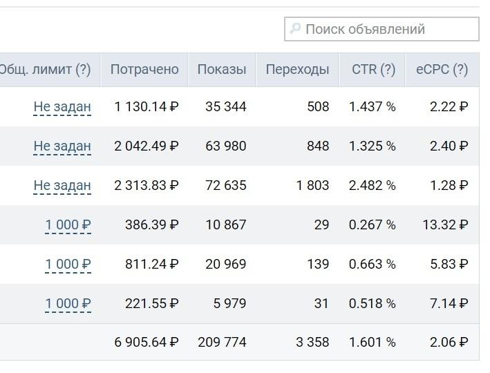 Тур агентство результаты месячной РК лиды по 20р, изображение №14