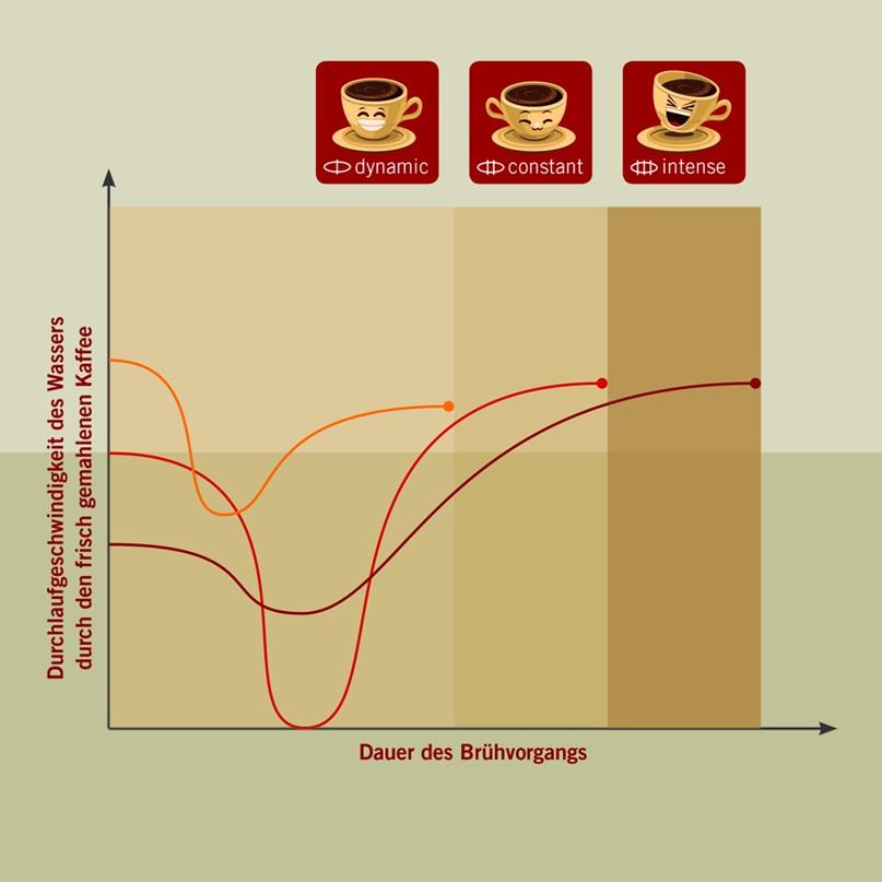 Лучший вкус и аромат Aromatica and Aroma Balance System, изображение №6