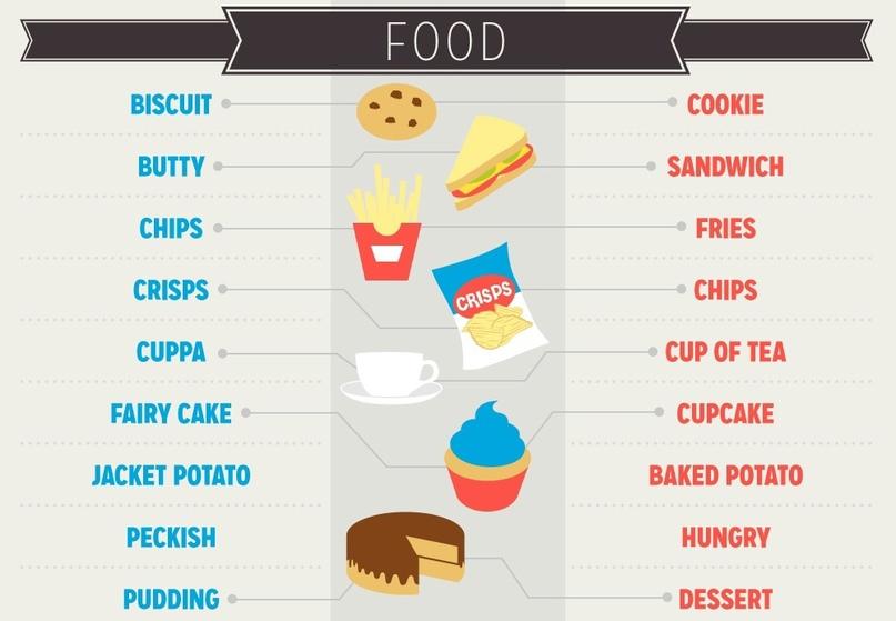 в чем разница между британским и американским англиским?, изображение №2