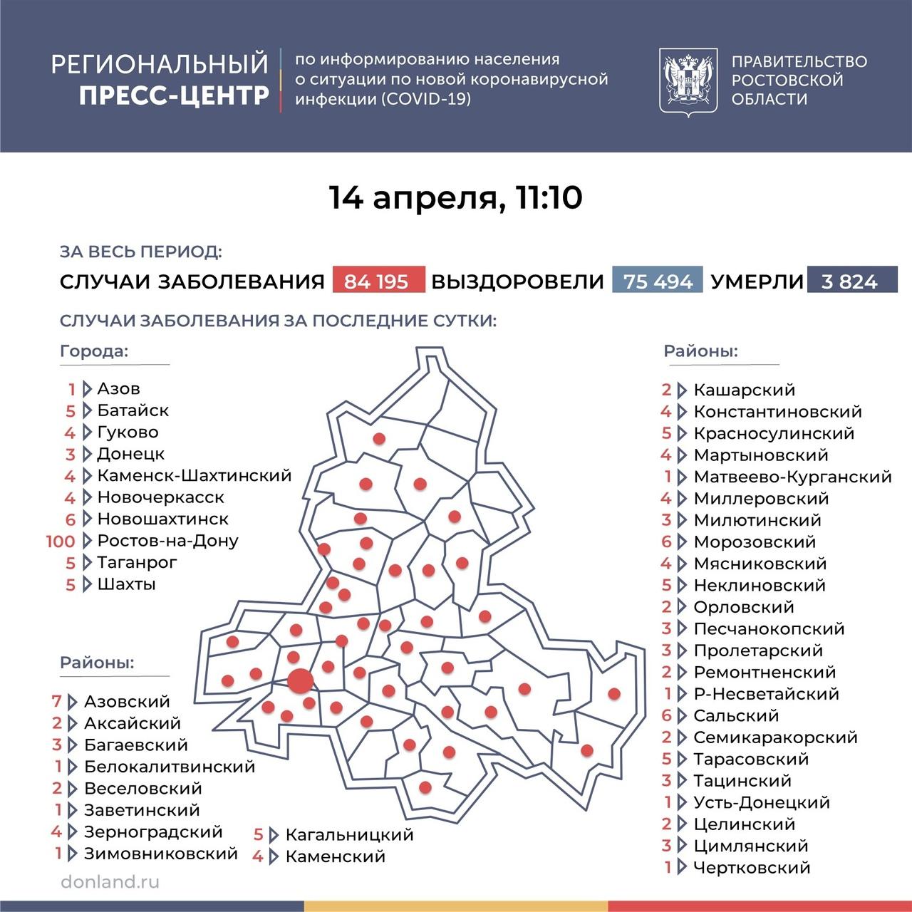На Дону число инфицированных COVID-19 составляет 239, в Таганроге 5 новых случаев