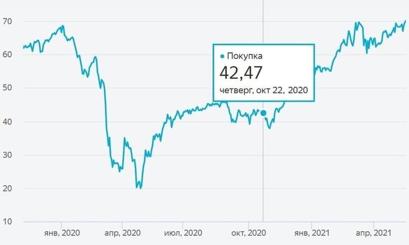 Обзор итогов 2020 года российского нефтяного сектора, изображение №22