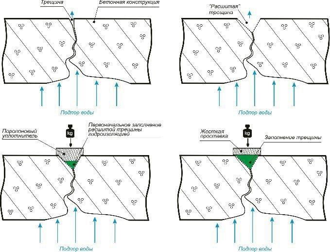 Капитальный ремонт бетонных полов