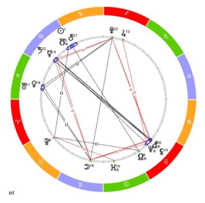 Исследование: Мария Лавуазье. Космограмма жены учёного-химика., изображение №1