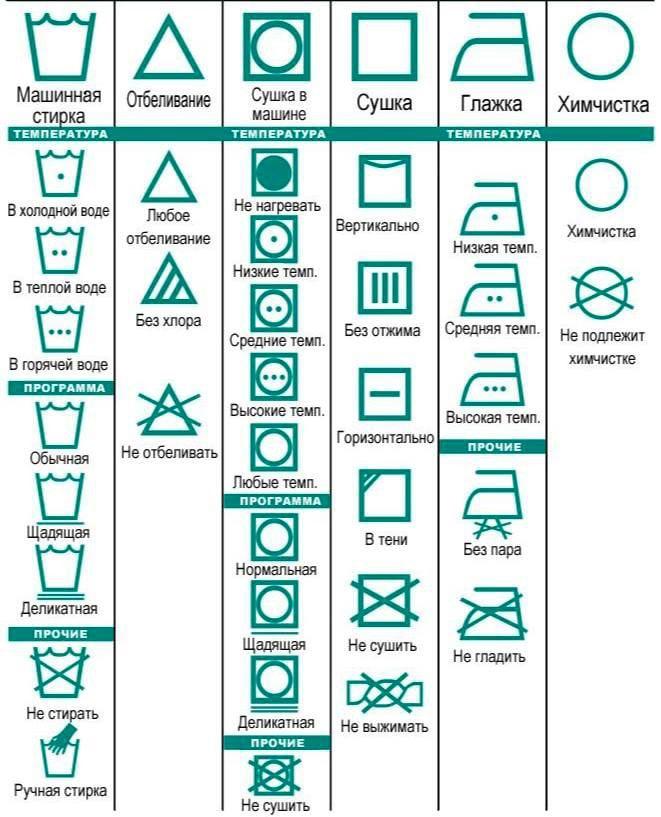 Значение символов на ярлыках от одежды. Информация