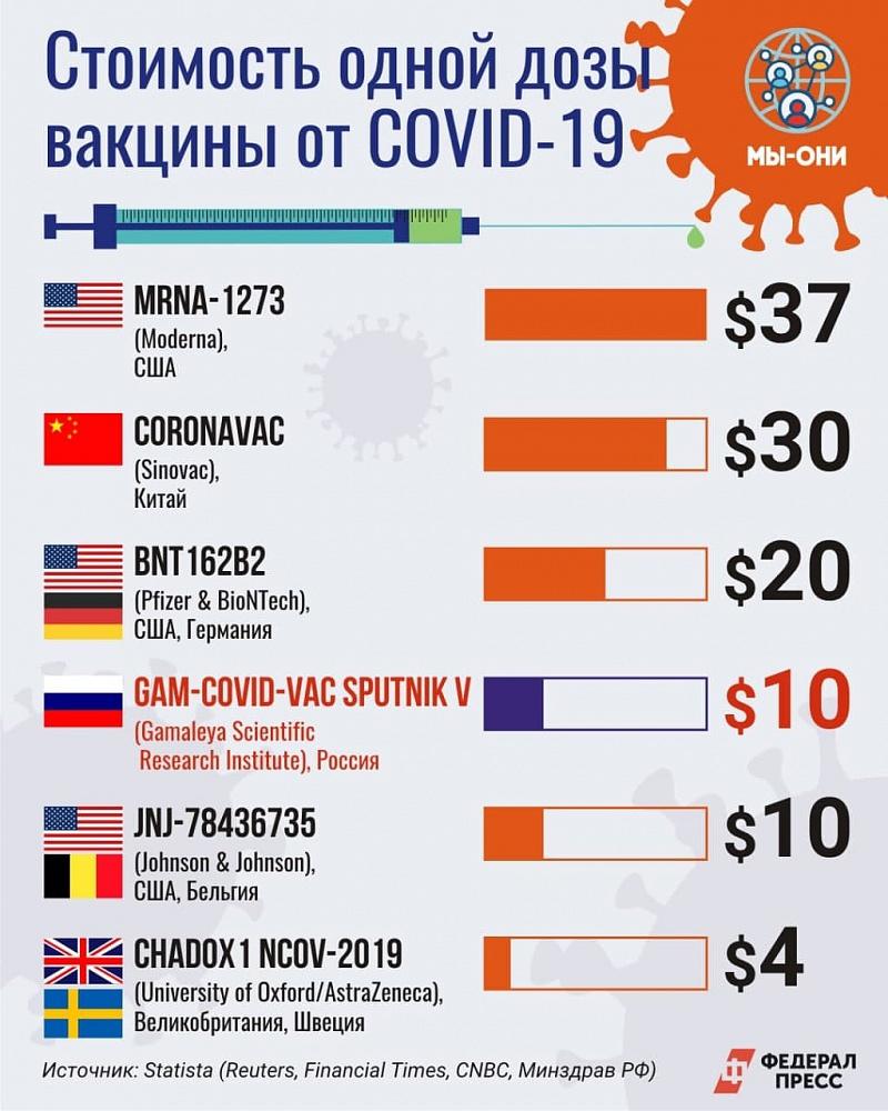 Стоимость вакцины от Covid-19