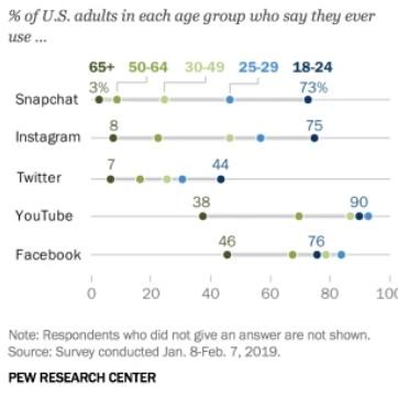 Падение Facebook на 30%: рекламодатели, рассмотрите альтернативы, изображение №4
